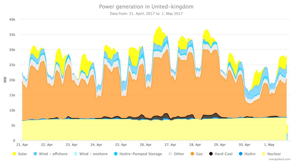 Výroba elektřiny ve Velké Británii