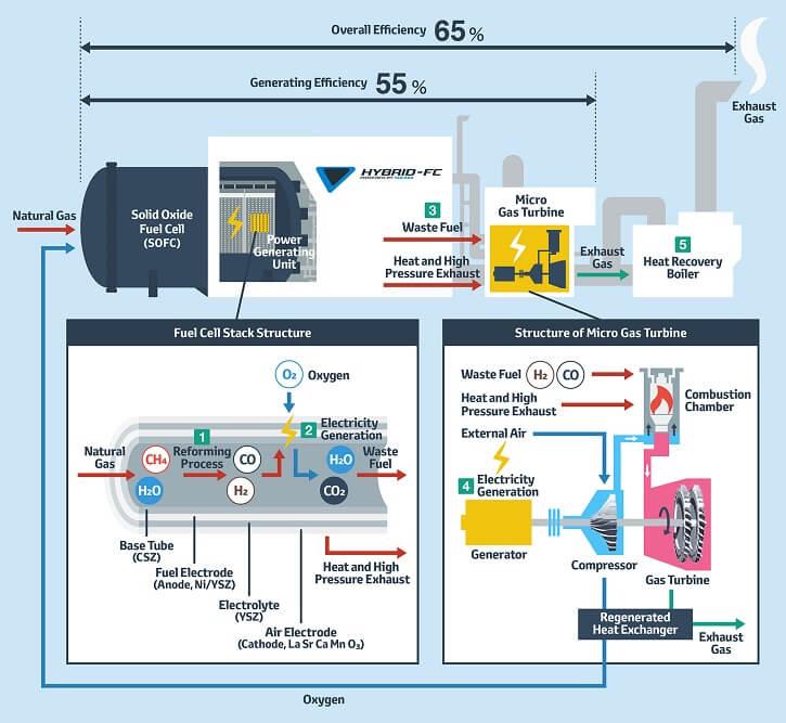 Hybridní mikroelektrárna kombinující palivové články s plynovou mikroturbínou