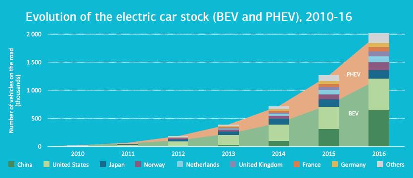Vývoj počtu bateriových elektromobilů (BEV) a plug-in hybridů (PHEV) mezi lety 2010 a 2016. Zdroj: IEA