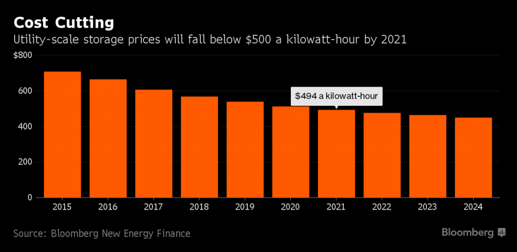 Zdroj fotografie: Bloomberg New energy finance
