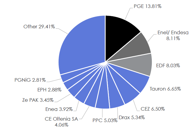 Největší znečišťovatelé v EU – podíl energetických společností. Zdroj: IEEFA