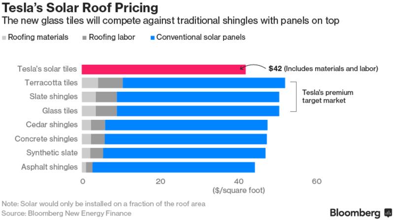 Cena solární střešní krytiny Tesla včetně práce v porovnání s ostatními druhy krytin (šedá část sloupce) včetně práce (tmavě šedá) a konvenčních solárních panelů (modrá). Zdroj: Bloomberg