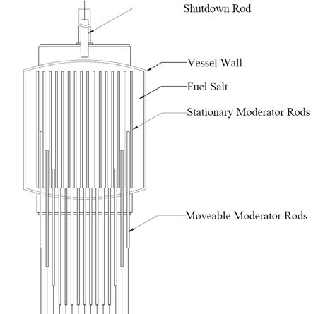 Schéma aktivní zóny reaktoru Transatomic - reaktor využívá pohyblivé moderátorové tyče pro řízení reaktivity, v mezeře mezi nádobou a moderátorem je sůl, která se chová jako reflektor a zároveň jako množivý materiál.