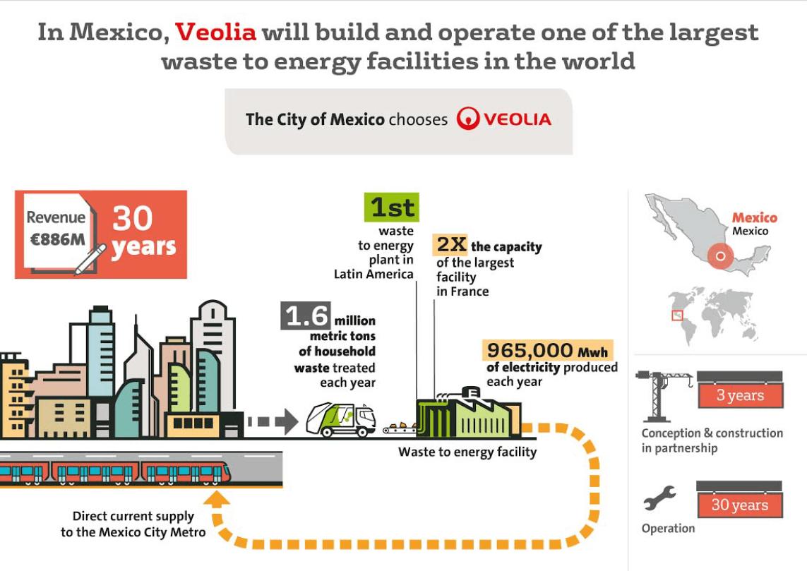 Infografika k ZEVO společnosti Veolia. Zdroj: http://www.veolia.com/