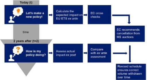 Schéma kontrolního mechanismu, který má omezovat dopady národních a unijních opatření nesouvisejících přímo s EU ETS na systém obchodování s povolenkami. Zdroj: vattenfall.com