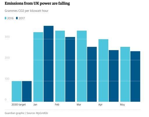Klesající uhlíková intenzita energetiky Spojeného království. Převzato z: The Guardian