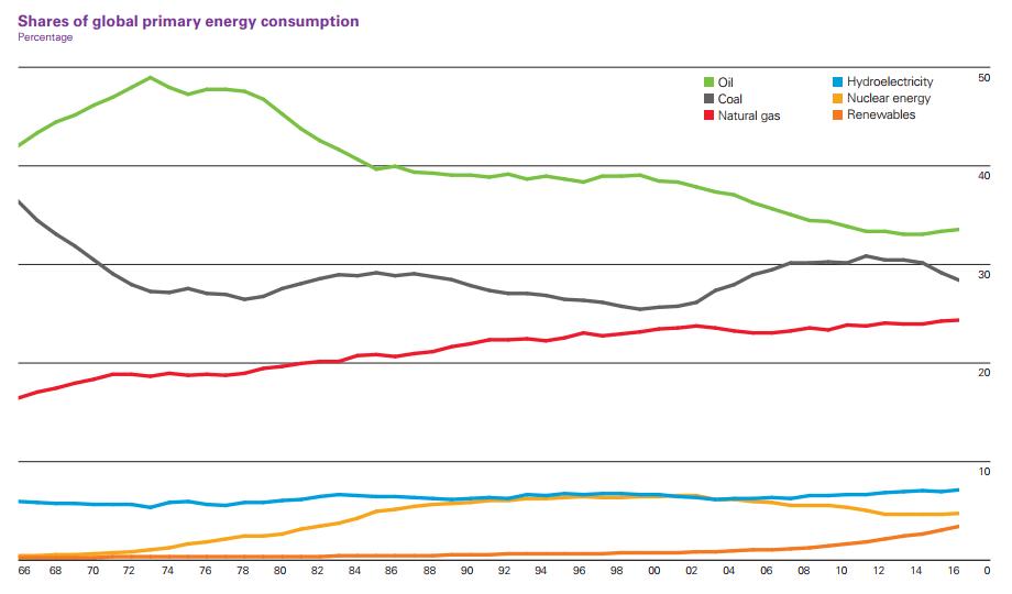 Vývoj podílů jednotlivých zdrojů na globální spotřebě primární energie.