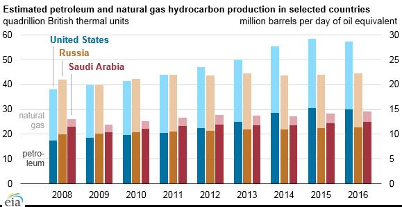 Produkce ropných produktů a zemního plynu ve vybraných zemích mezi lety 2008 a 2016