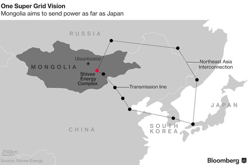 Mongolský projekt Shivee Energy Complex si klade za cíl zásobovat elektřinou Rusko, Čínu, Japonsko a Jižní Koreu. Zdroj: Bloomberg