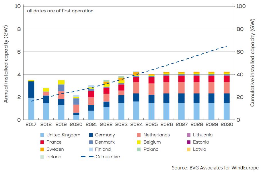 Výkon offshore větrných elektráren do roku 2030