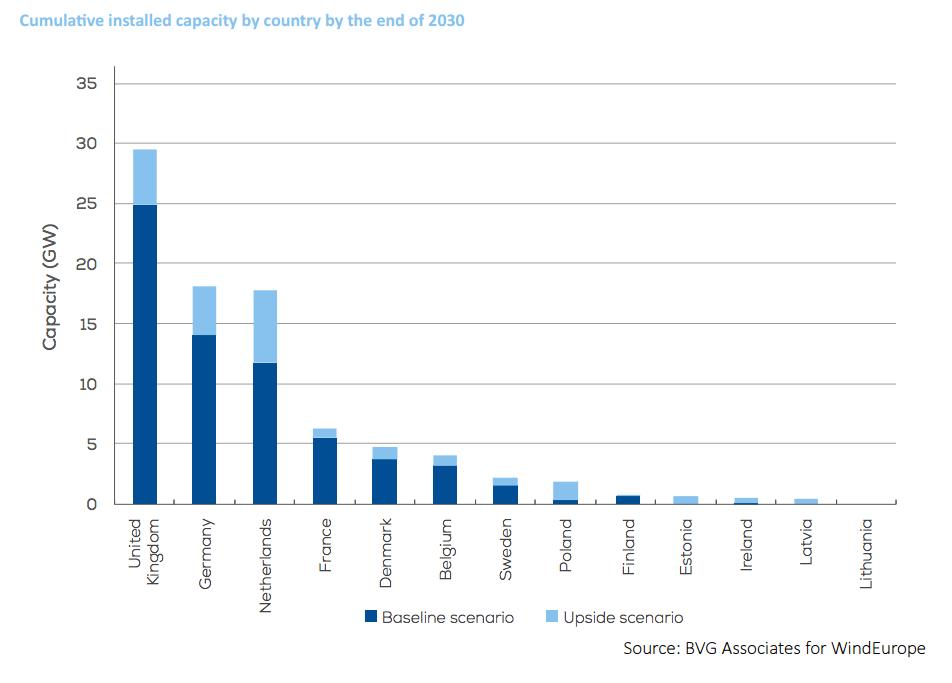 Celkový instalovaný výkon offshore větrných elektráren podle evropských zemí.