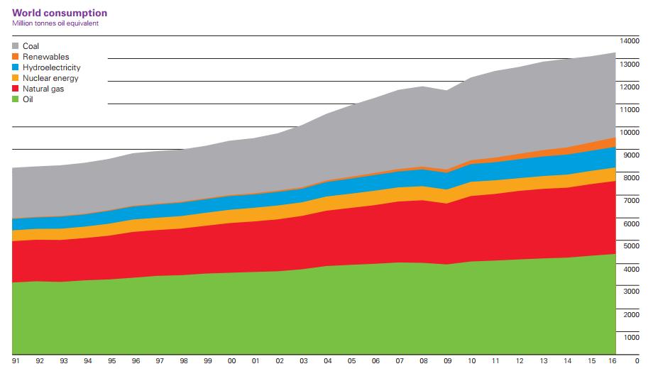 Vývoj globální poptávky po energii mezi lety 1991 až 2016 podle jednotlivých zdrojů energie