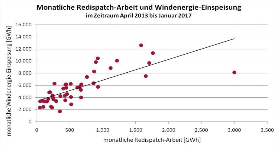 Závislost množství energie v rámci redispečinku v měsíci na výrobě větrných elektráren za daný měsíc. Zdroj: BDEW