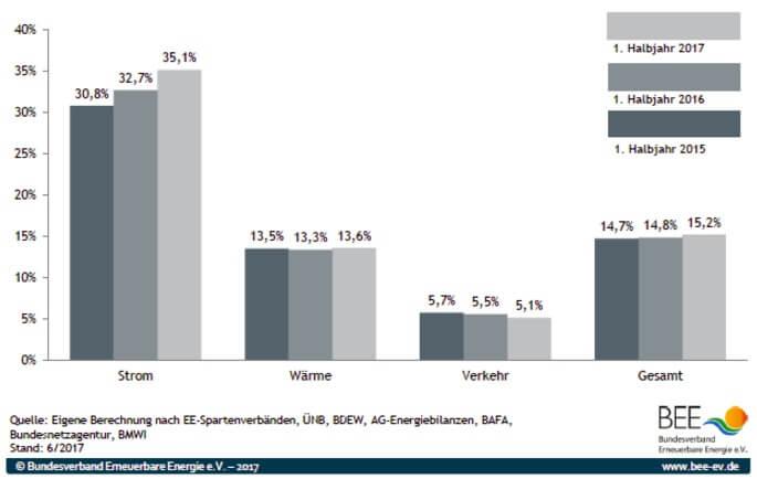 Vývoj podílu OZE na výrobě elektřiny (Strom), tepla (Wärme), v dopravě (Verkehr) a celkový podíl na primárních energetických zdrojích (Gesamt). Zdroj: BEE