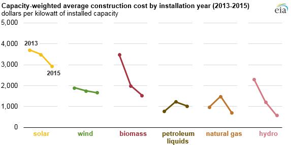 Měrná cena zdrojů elektřiny