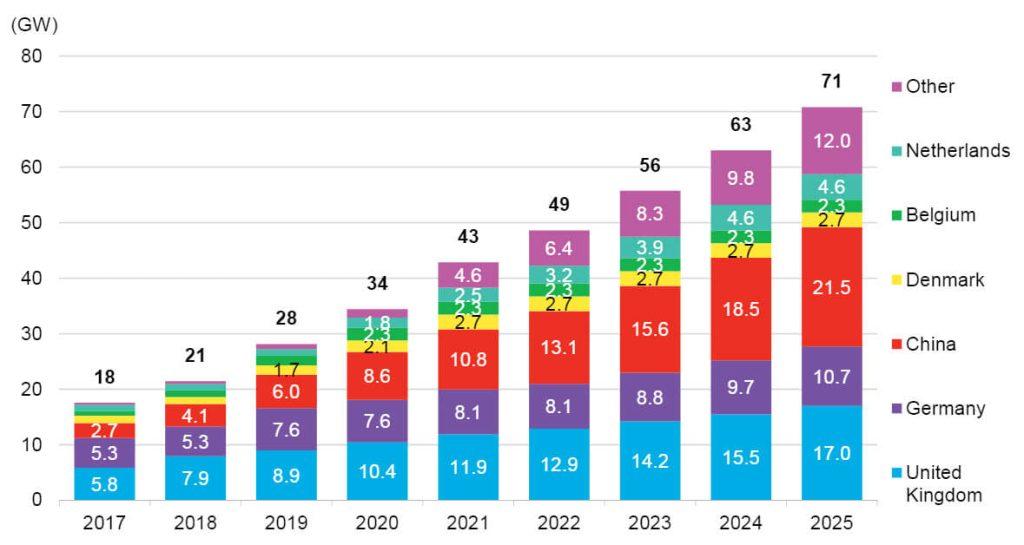 Predikce dalšího vývoje instalovaného výkonu v offshore větrných elektrárnách na klíčových trzích. Zdroj: BNEF