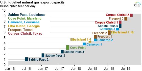 Předpokládaný vývoj kapacit pro zkapalňování zemního plynu v USA