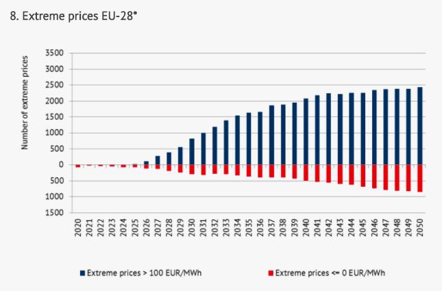 Extrémních cen elektřiny má výrazně přibývat