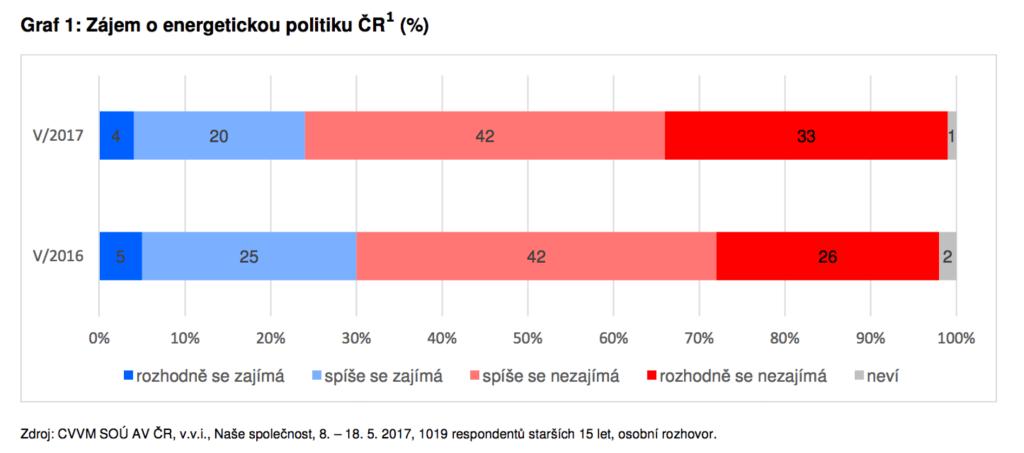 Zájem Čechů o energetiku