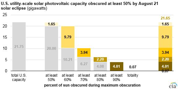 Velikost výkonu zasažených elektráren podle úrovně zastínění Slunce. Zdroj: EIA