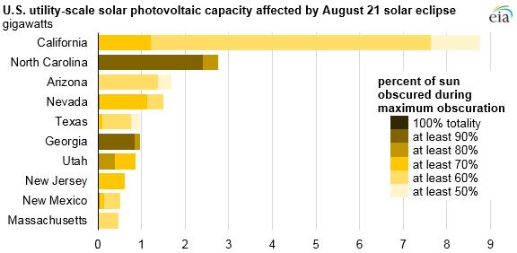 Velikost výkonu zasažených velkých fotovoltaických elektráren podle státu. Zdroj: EIA