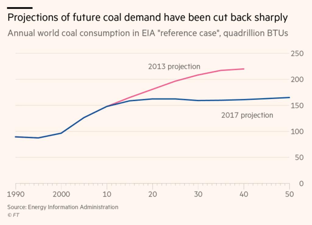 Upravená predikce poptávky po uhlí.