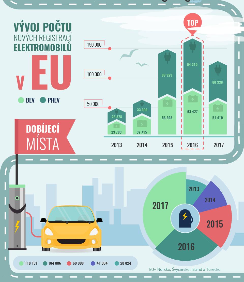 Nové registrace elektromobilů v EU a počet dobíjeích míst v Evropě.