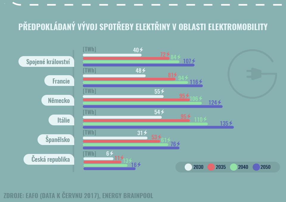 Předpokládaný vývoj spotřeby elektřiny v oblasti elektromobility.