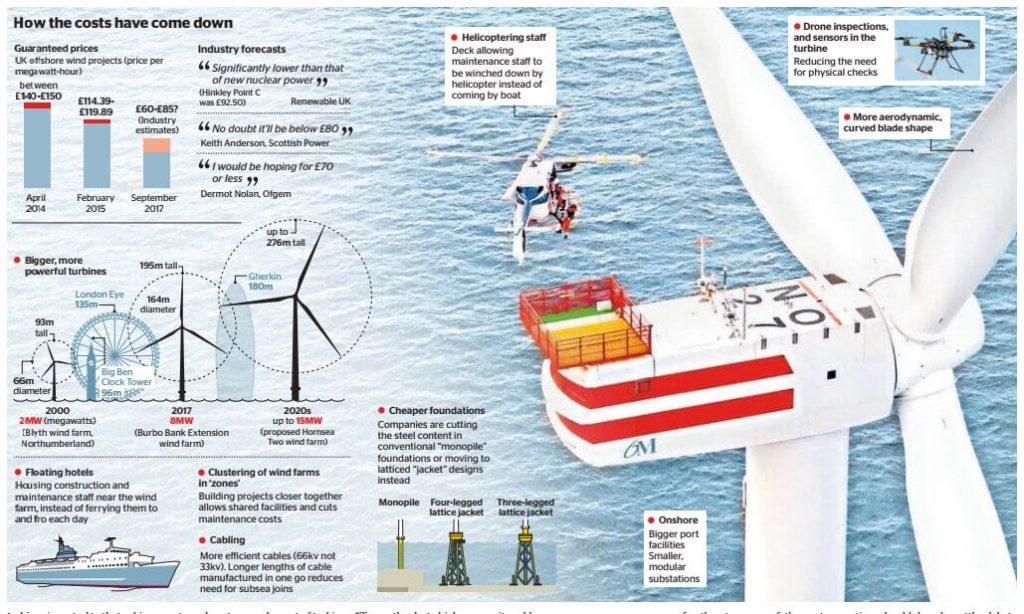 Snižování nákladů na výstavbu Offshore větrných turbín
