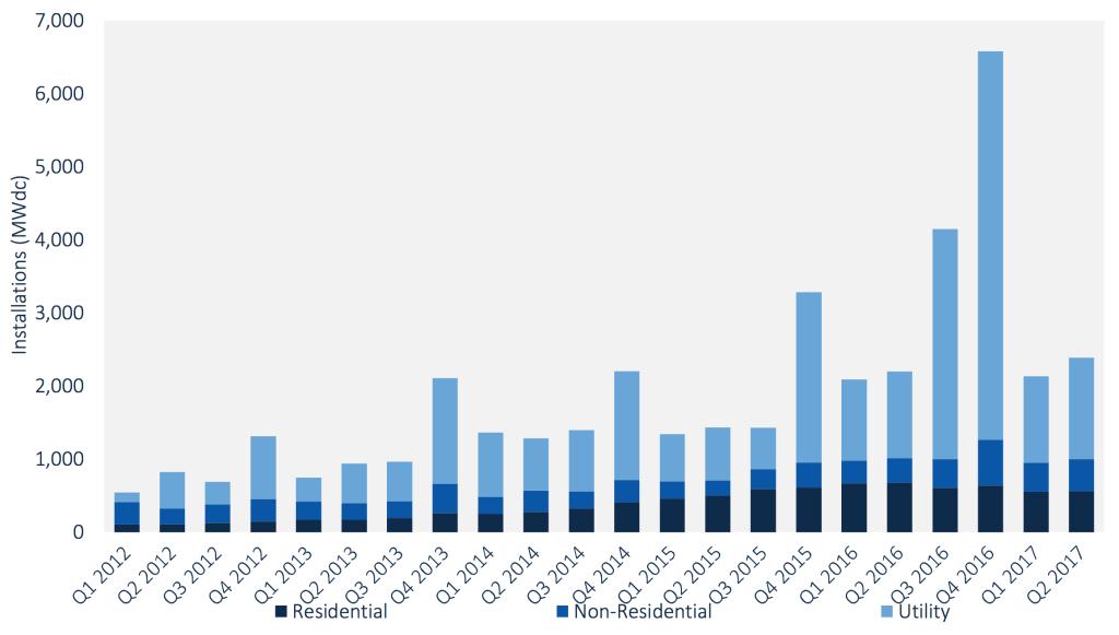 Čtvrtletní vývoj nově přidaného výkonu v solárních elektrárnách v USA. Zdroj: GTM Research