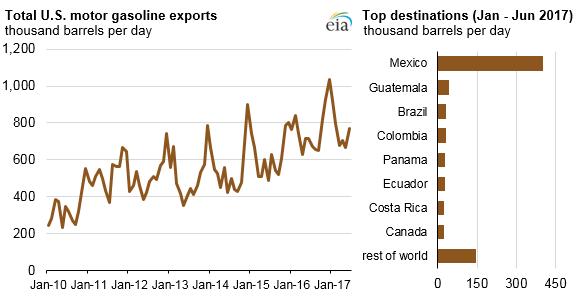 Americký export benzinu v období 2010-2017