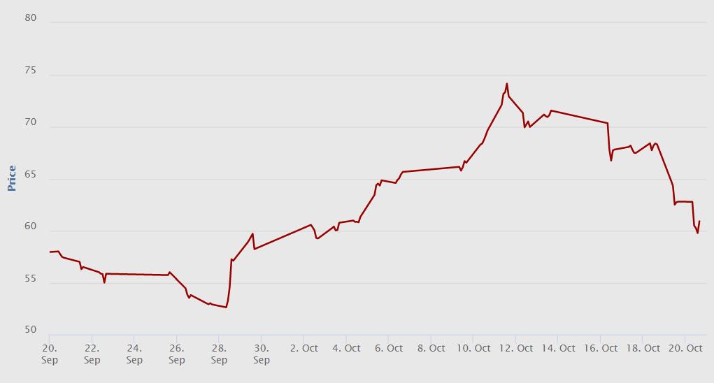 Vývoj ceny kontraktu baseload na dodávku elektřiny v listopadu 2017 ve Francii za poslední měsíc. Zdroj: www.EEX.com