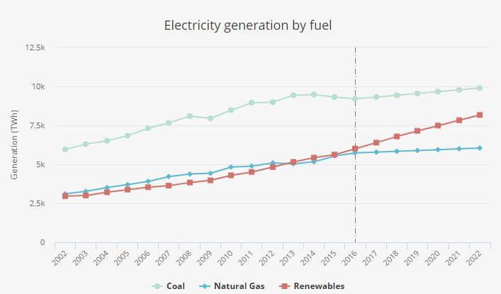 Očekávaný růst výroby elektřiny z uhlí, zemního plynu a obnovitelných zdrojů energie. Zdroj: IEA