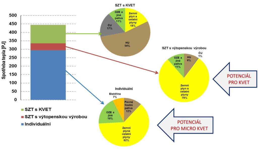 Zdroj: Posouzení potenciálu vysoce účinné kombinované výroby tepla a elektřiny a účinného dálkového vytápění a chlazení za Českou republiku