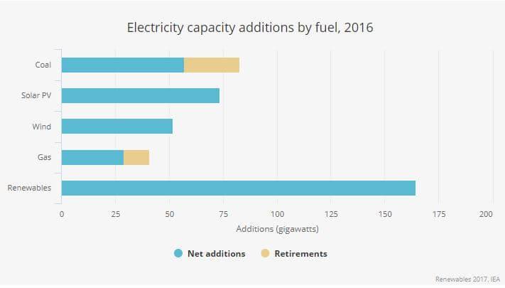 Přírůstky instalovaného výkonu vybraných zdrojů. Zdroj: IEA