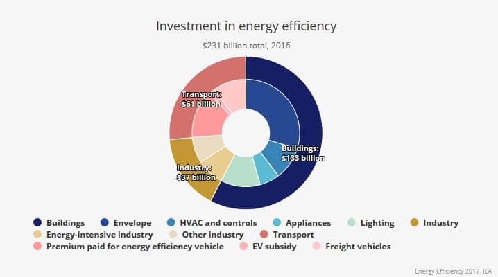 Rozdělení investic do zvyšování energetické účinnosti v roce 2016 do jednotlivých sektorů