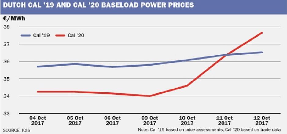 Cena elektřiny pro Nizozemský na rok 2019 a 2020, zdroj: ICIS