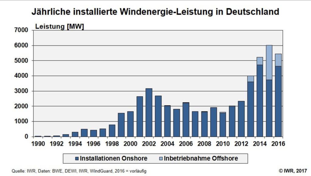 Roční přírůstek instalovaného výkonu větrných elektráren v Německu