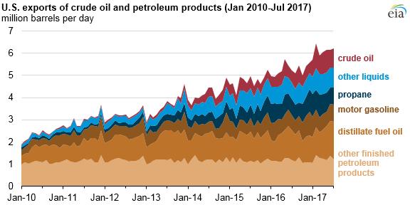 Vývoz surové ropy a ropných produktů z USA v období 2010-2017