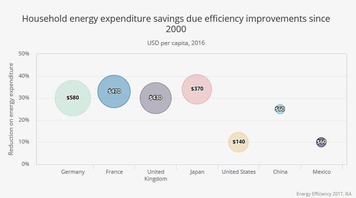 Úspory domácností od roku 2000 ve vybraných zemích pramenící ze zvyšování účinnosti využívání energie