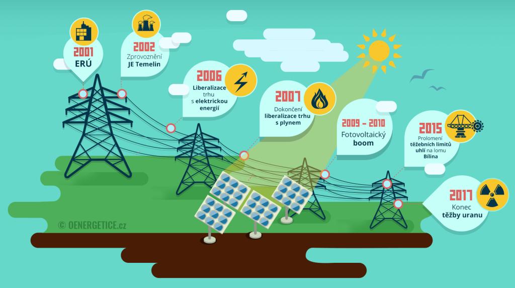 Český energetický sektor zaznamenal od roku 2001 řadu významných milníků.