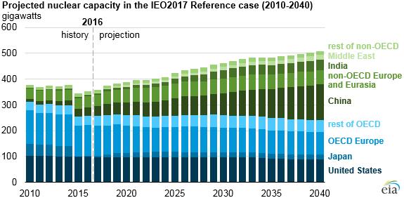 Předpokládaný vývoj globálního instalovaného výkonu v jaderných zdrojích podle referenčního scénáře EIA