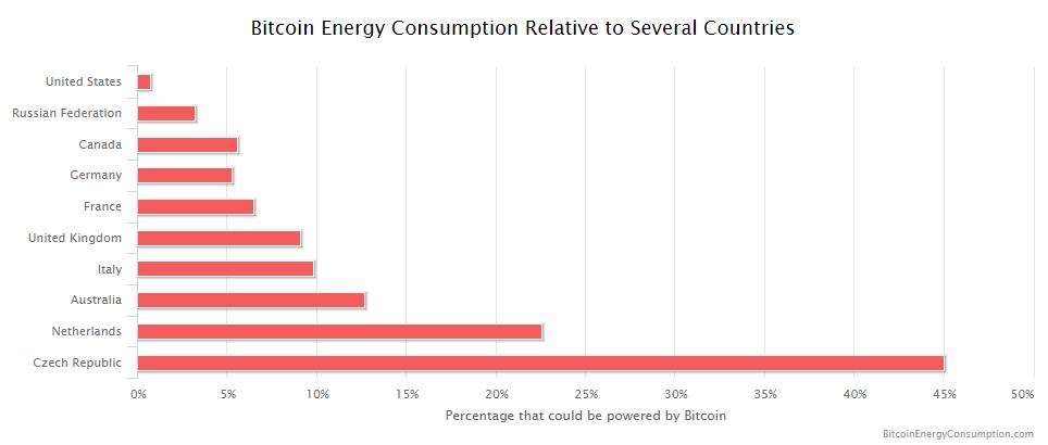Energetická spotřeba vůči některým zemím. Zdroj BitcoinEnergyConsumption.com