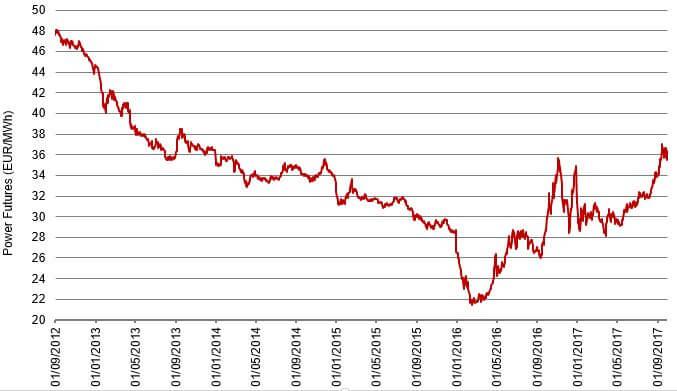 Vývoj ceny nejbližšího ročního kontraktu na PXE za posledních 5 let. Zdroj: PXE