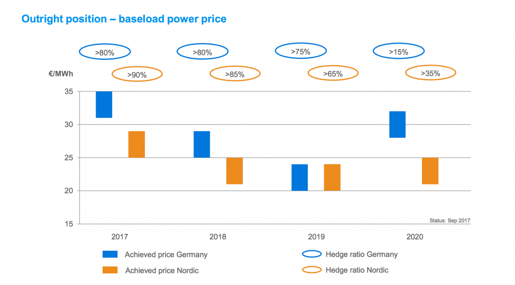 Uniper a jeho statistiky předprodeje elektřiny v Německu a Švédsku. Zdroj: Uniper.energy