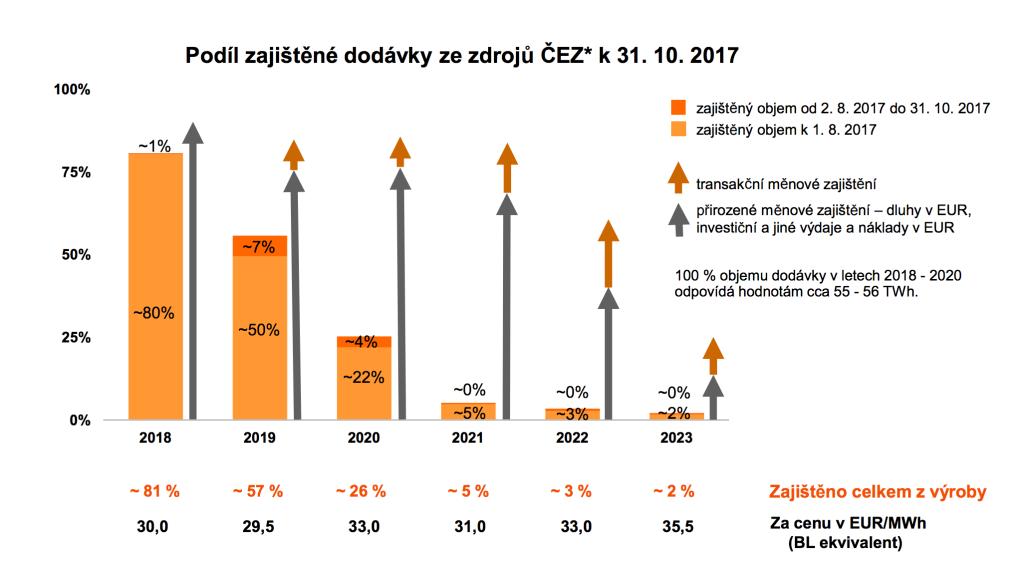 Předprodej elektřiny společnosti ČEZ na další roky