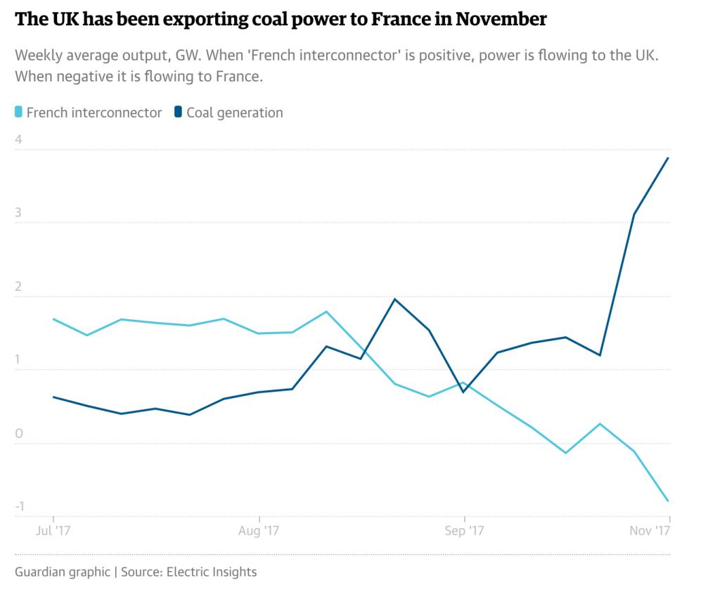 Vývoz elektřiny do Francie z Velké Británie v letošním roce
