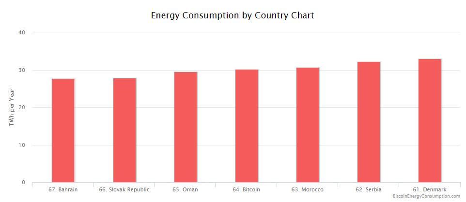Spotřeba energie na těžbu Bitcoinu a srovnání s některými zeměmi. Zdroj BitcoinEnergyConsumption.com