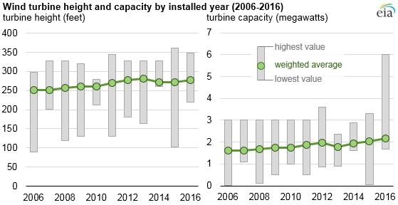 Vývoj průměrné výšky a výkonu větrných turbín instalovaných v USA v poslední dekádě. Zdroj: EIA