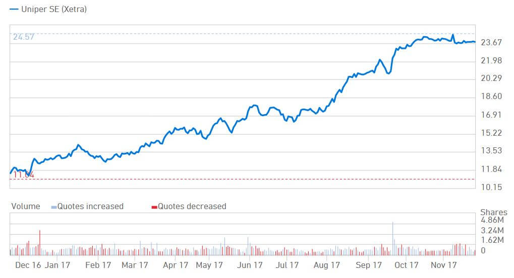 Vývoj ceny akcií Uniper za poslední rok. Zdroj: Uniper